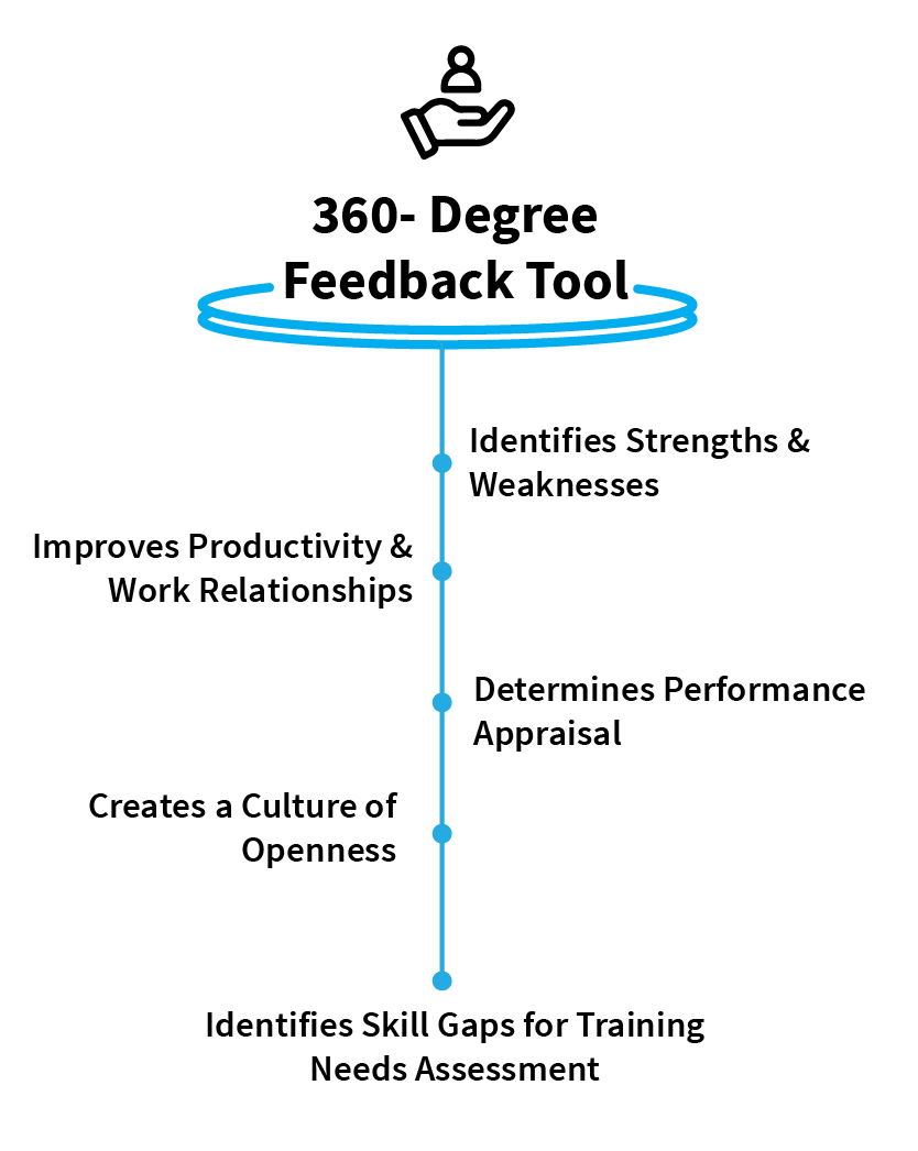 the_basics_of_360_degree_feedback_why_is_it_important_in_2019_Advantages_of_360_degree_feedback