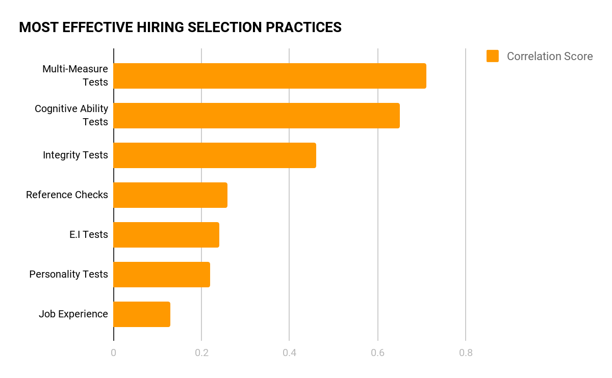 most-effective-hiring-selection-practices