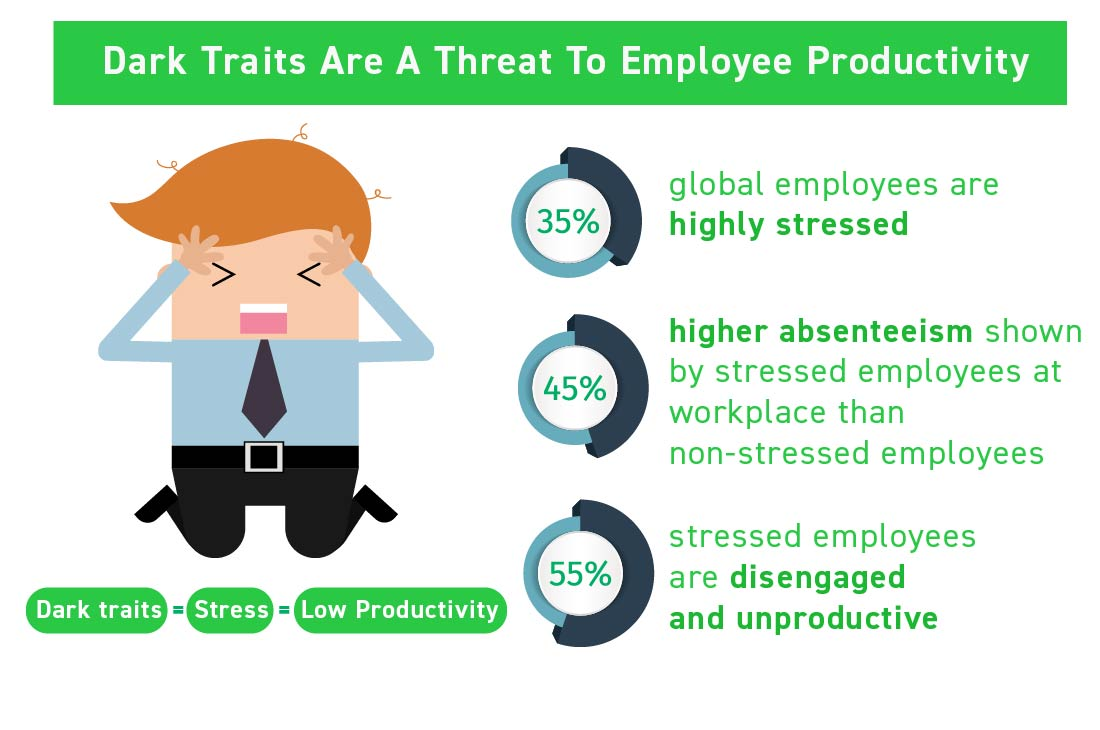 dark_traits_are_a_threat_to_employee_productivity_dark_traits_bad_hires