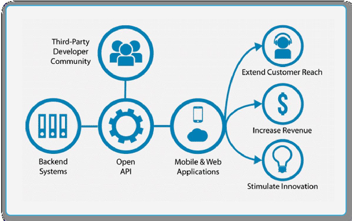 online_assessment_platform_features_secure_API_Support