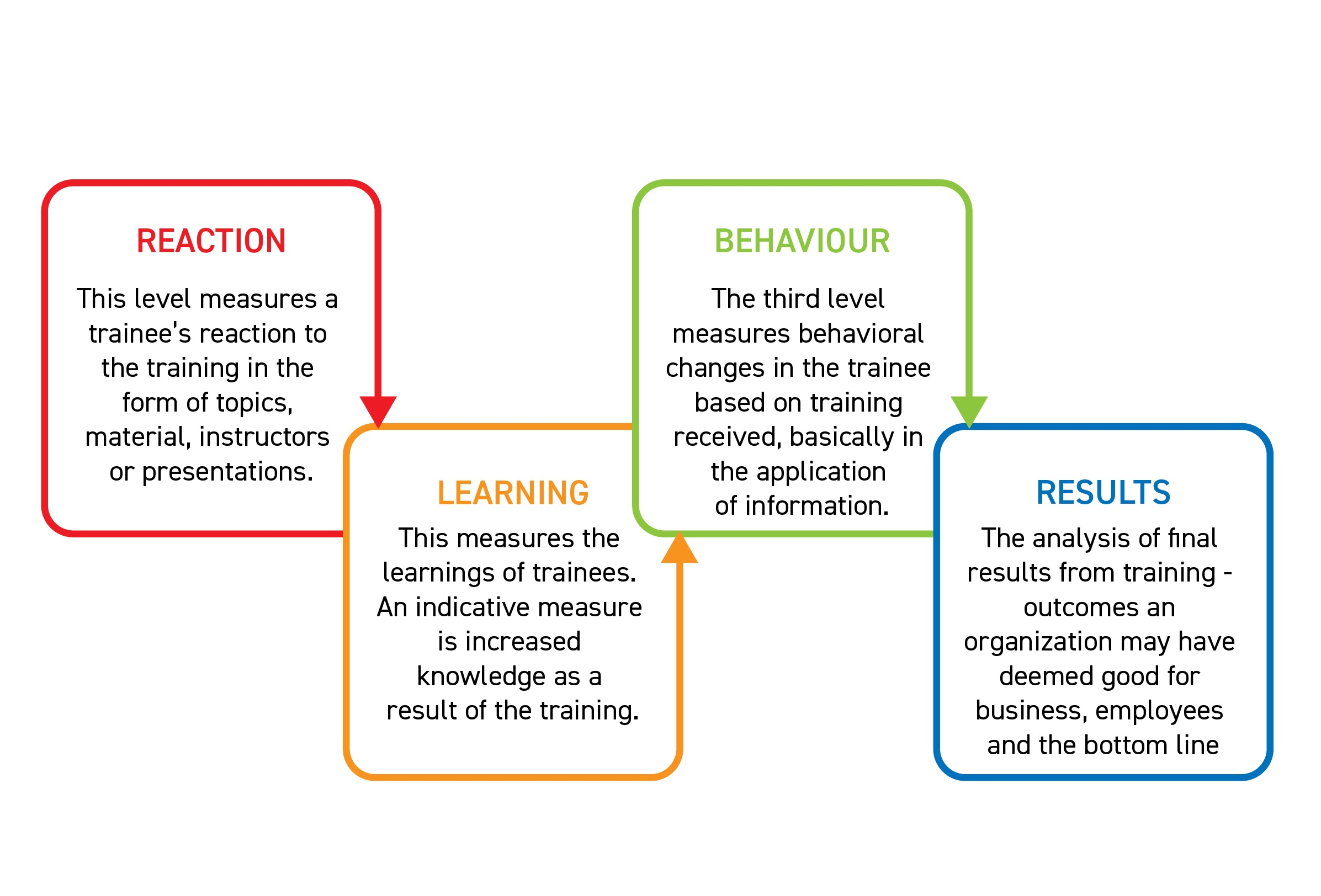 reaction-learning-behaviour-results