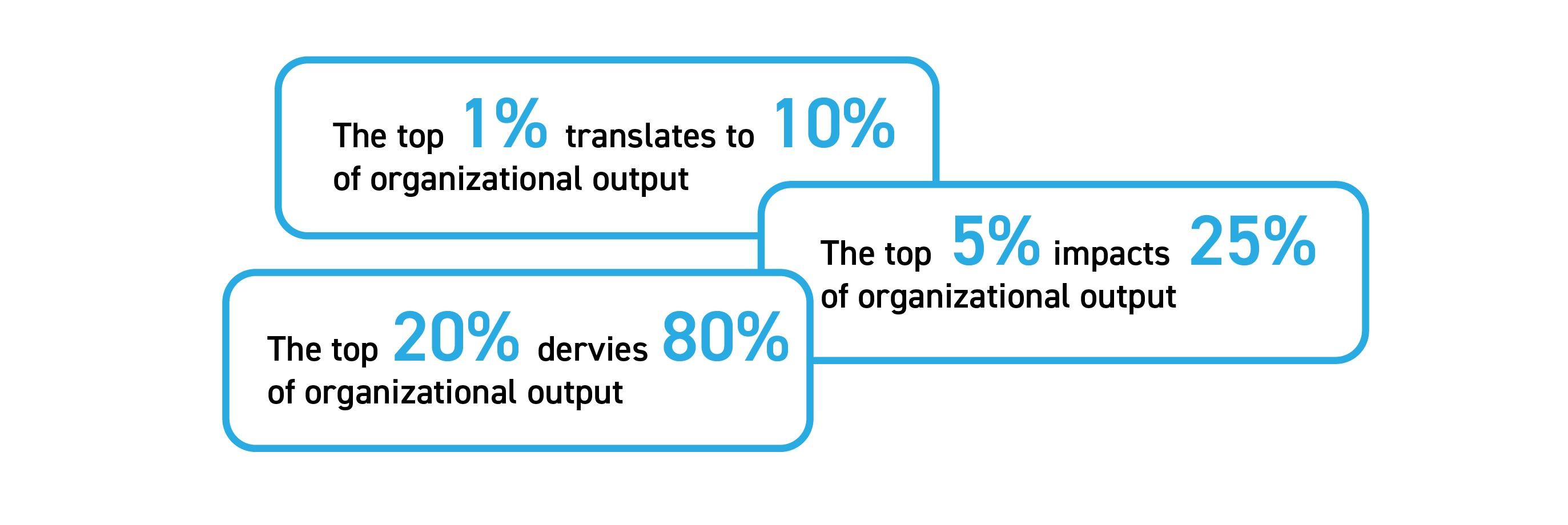 info-organisation-output