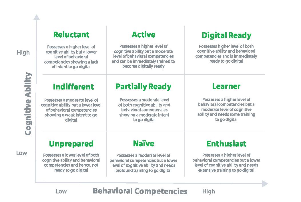 Mercer_Mettl_Digital_Readiness_9_Box_Model