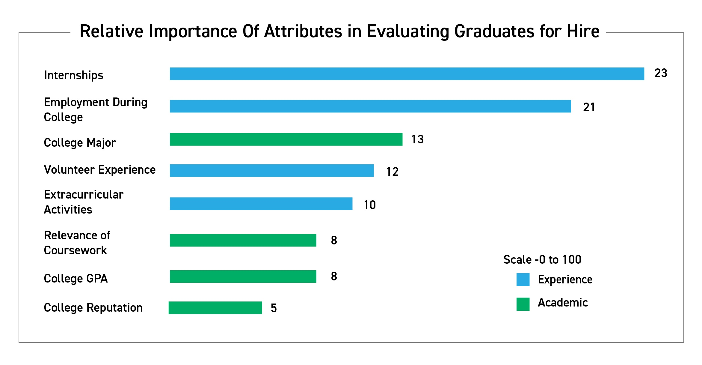 relative importance of attributes in evaluating graduates for hire