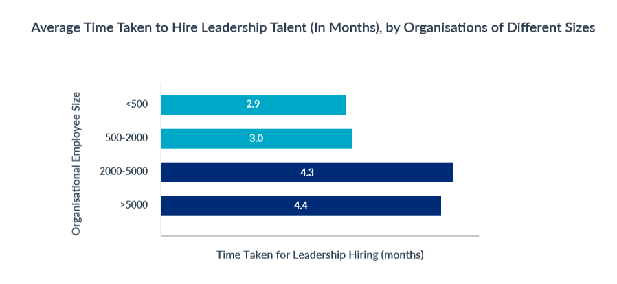 leadership_hiring_duration_by_company_size_top_5_leadership_hiring_trends_in_2019