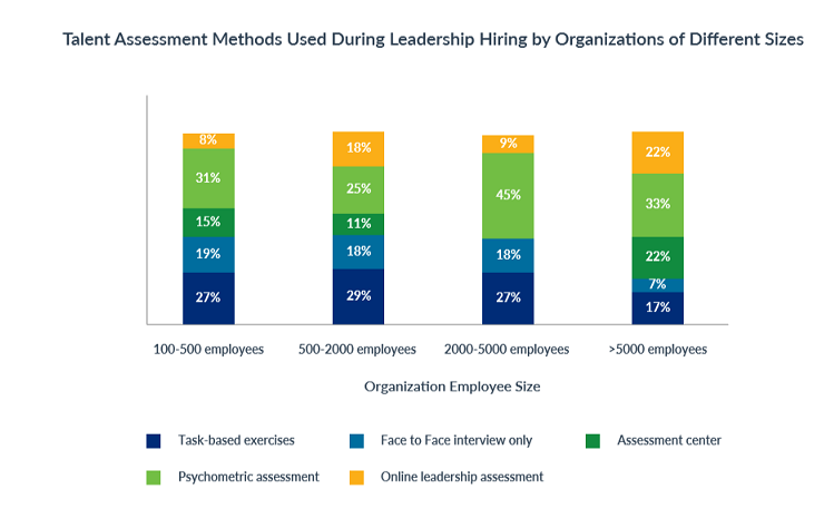 leadership_hiring_talent_assessment_tools_by_company_size_top_5_leadership_hiring_trends_in_2019