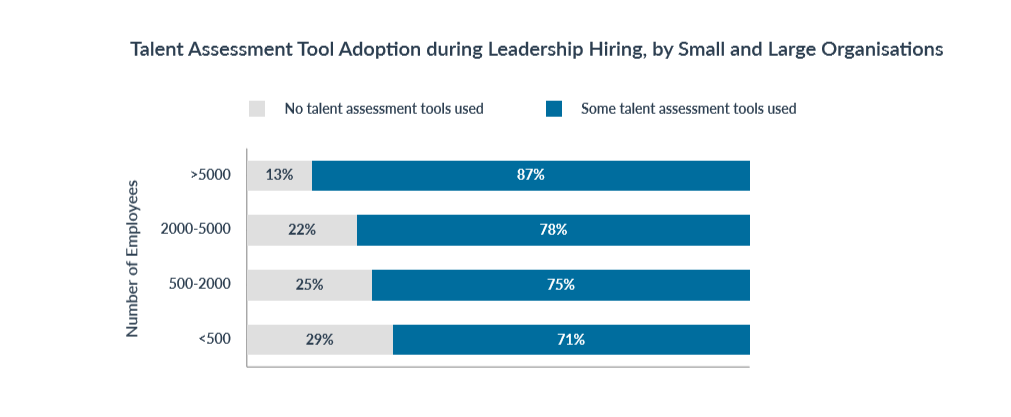 leadership_hiring_tools_used_by_company_size_top_5_leadership_hiring_trends_in_2019