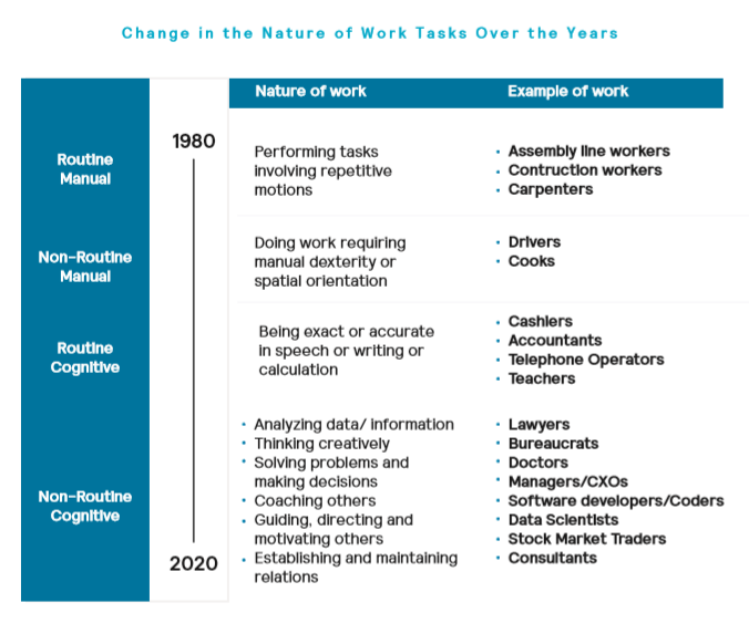 mettl learning agility changing nature of work
