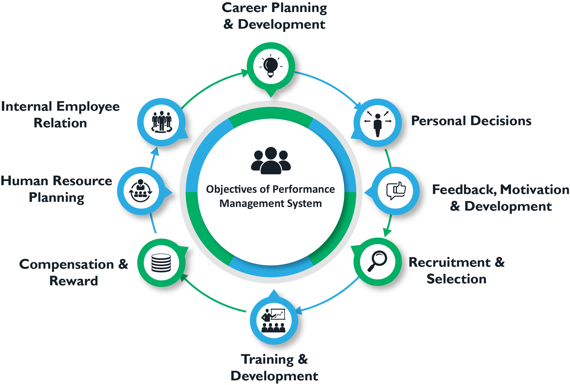 performance_management_objectives_a_step_by_step_guide_to_establish_a_concrete_performance_management_process
