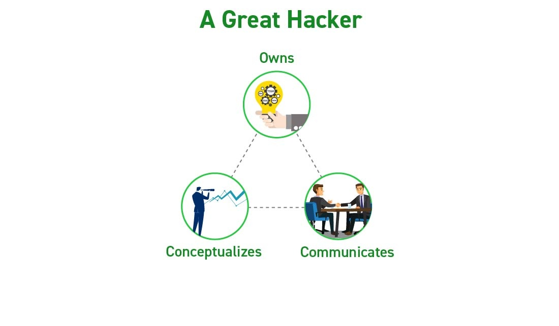 Qualities of a hacker - Hire core team in a startup