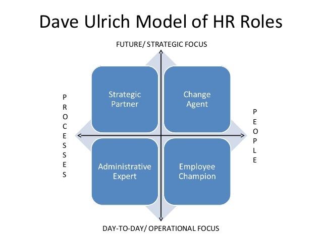 David/Dave Ulrich's HR Model