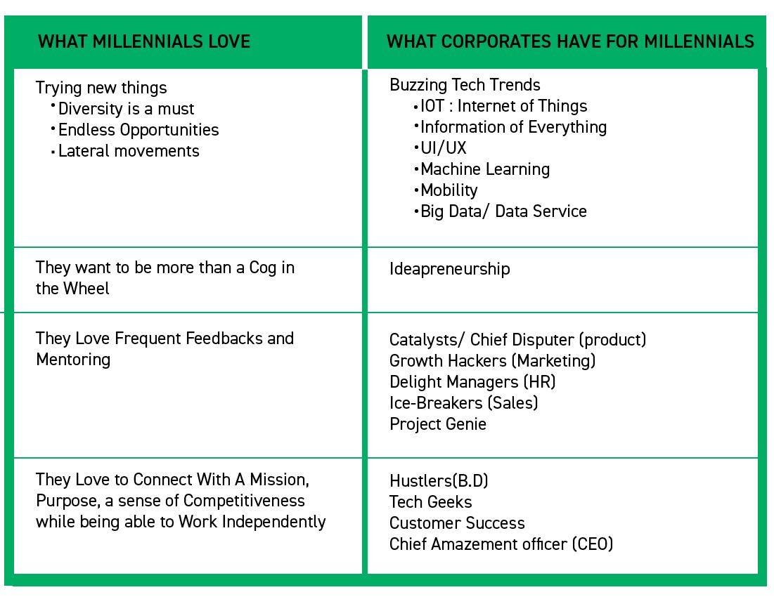 difference-between-millennials-&-corporates