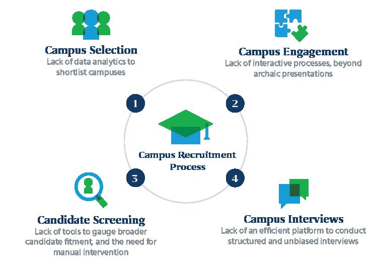 Campus_Recruitment_Process