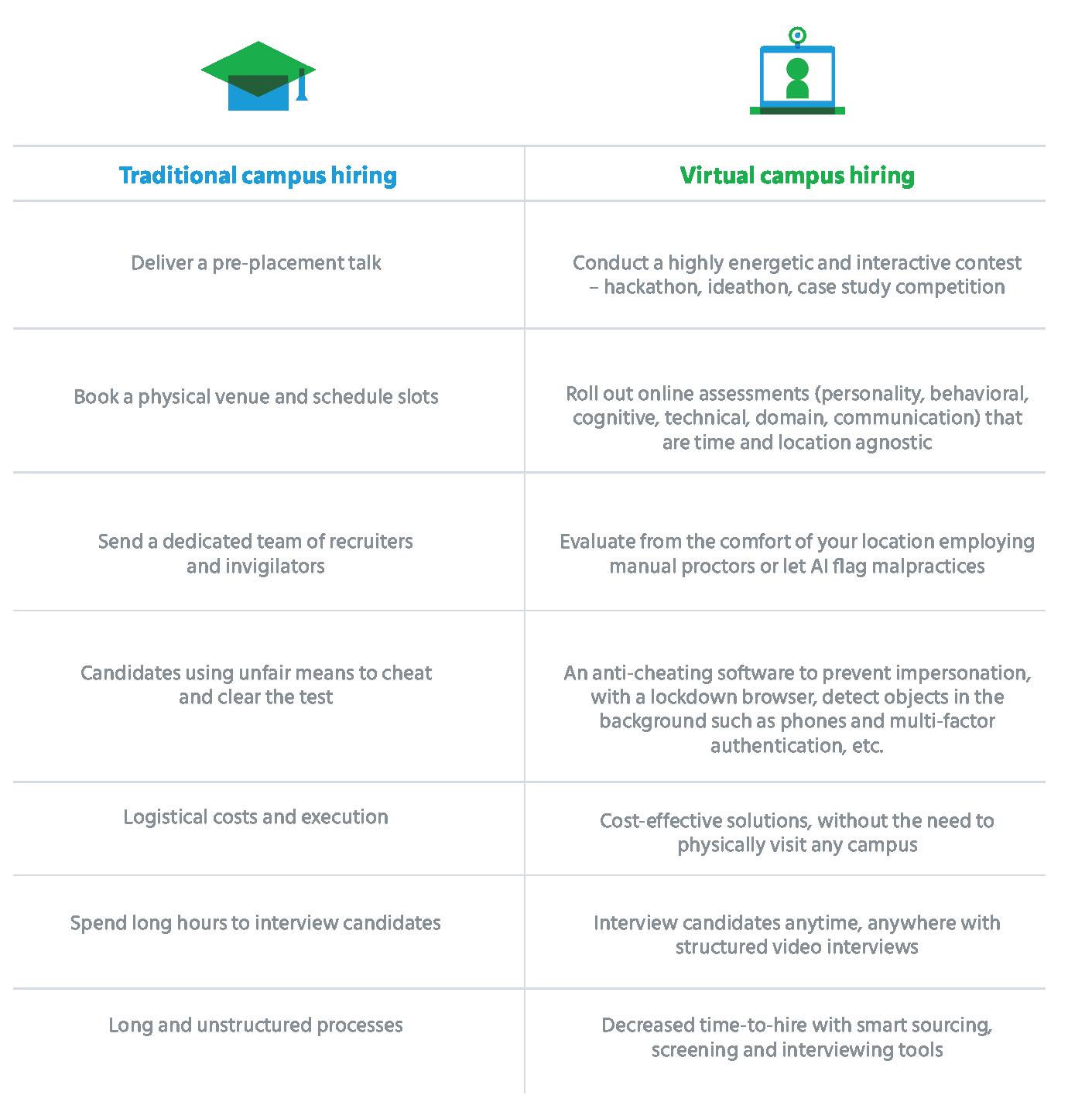 traditional_vs_virtual_campus_hiring