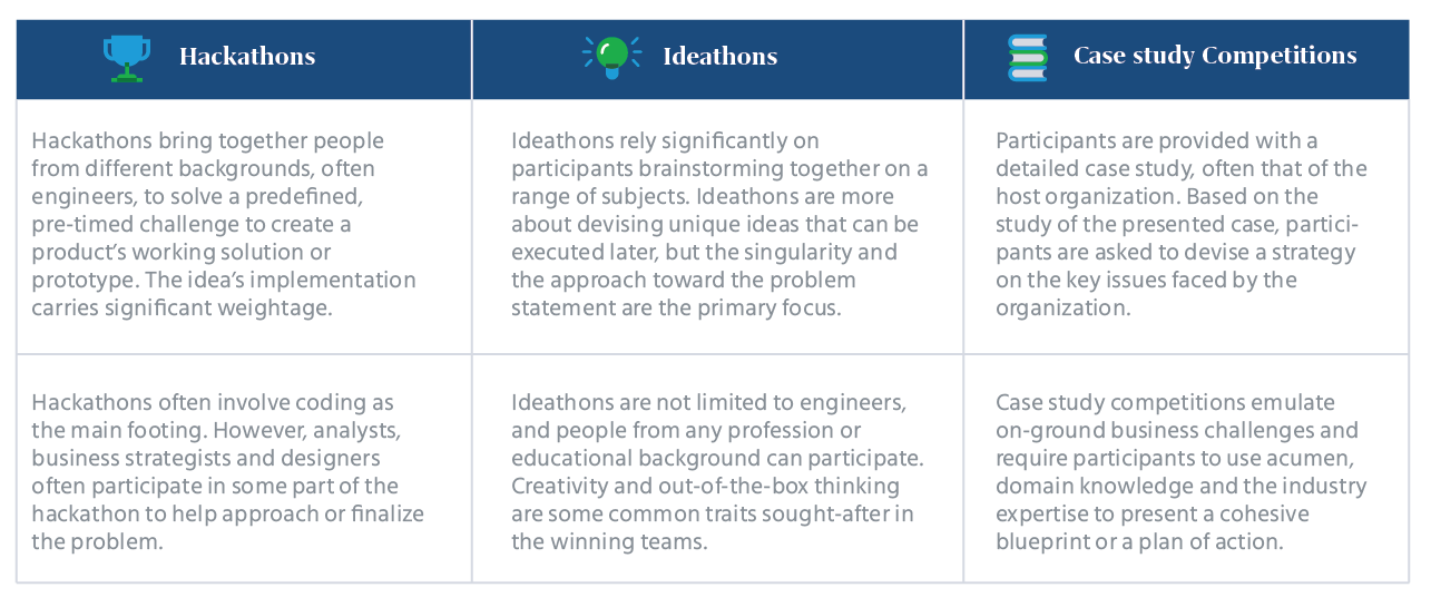 Hackathons_Ideathons_and_Case_study_Competitions