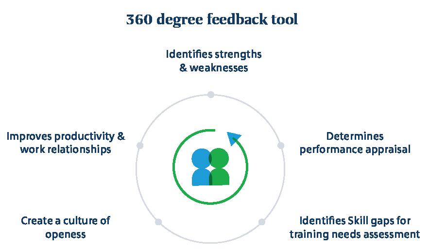 360_feedback_tool
