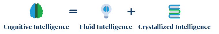 Cognitive-Intelligence