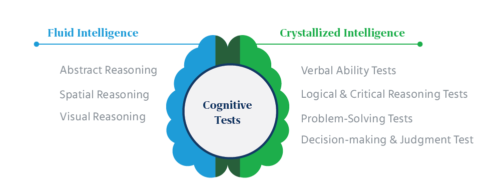 Core-Brain-Function