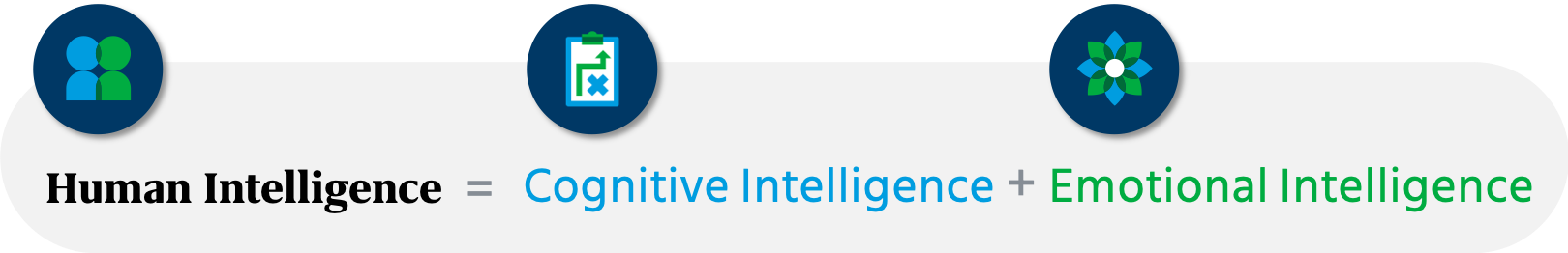 Aptitude tests help measure the cognitive part of human intelligence