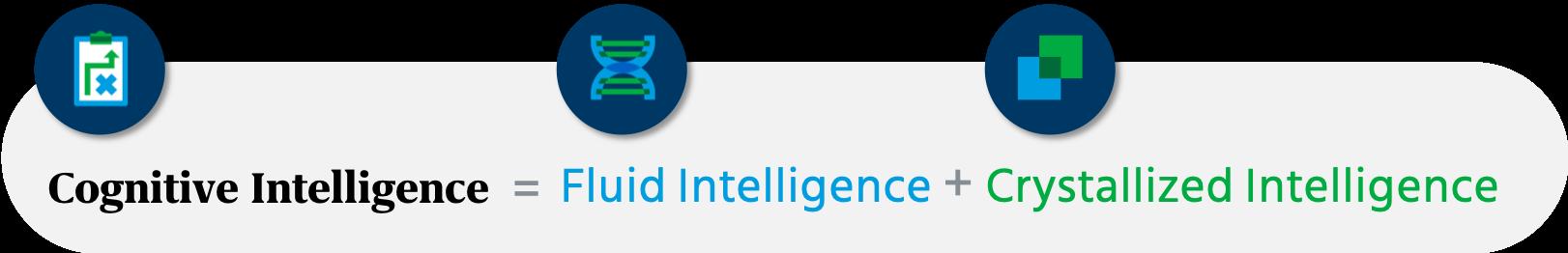 Aptitude test helps measure cognitive intelligence