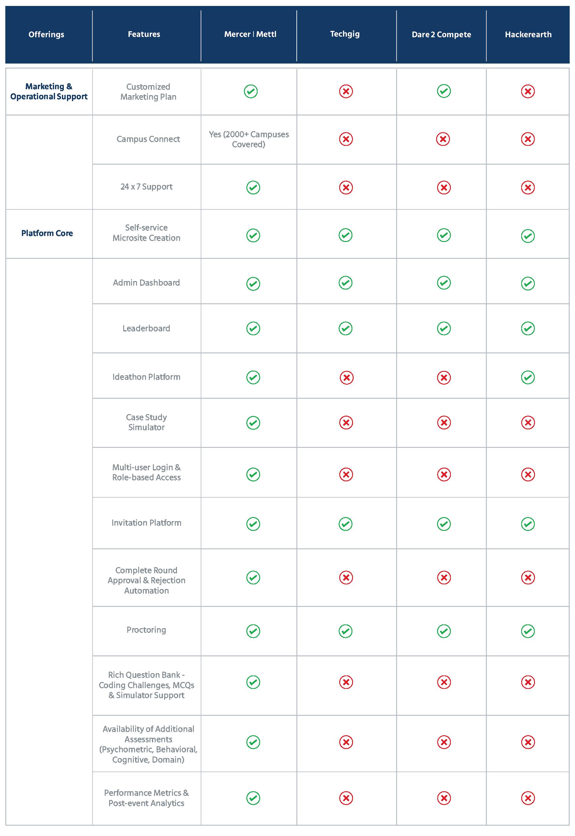 Top Hackathon Platform Providers
