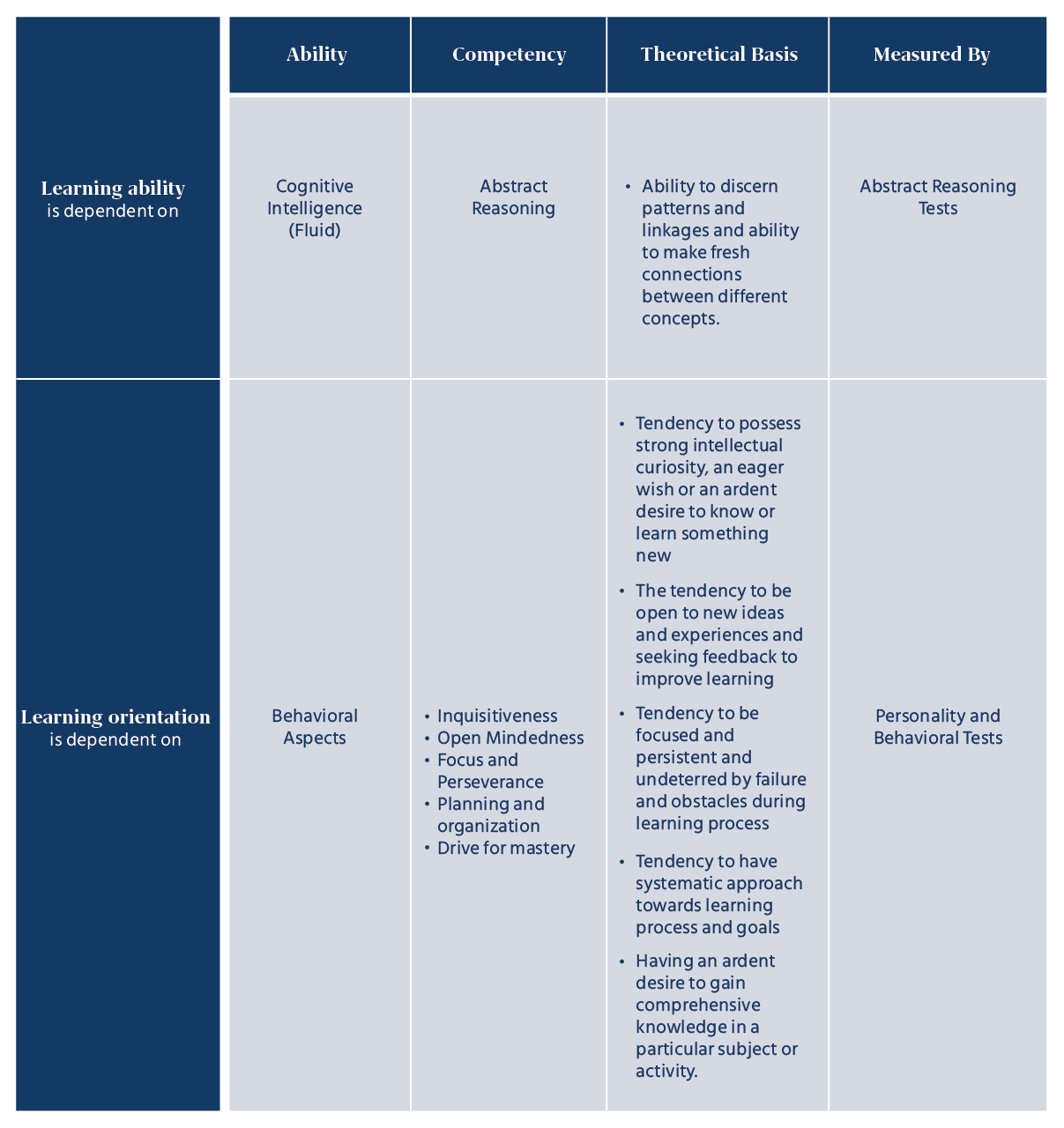 Evaluation of Competencies Needed to be Learning Agile