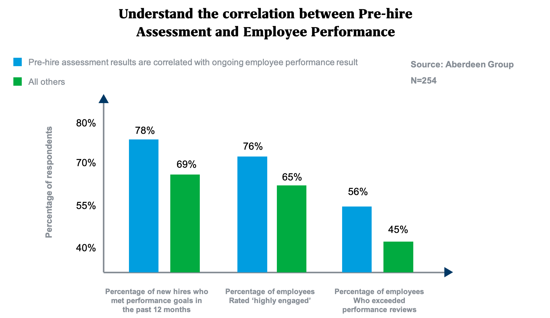 understanding_the_correlation_between_pre_hire_assessments_and_employee_performance