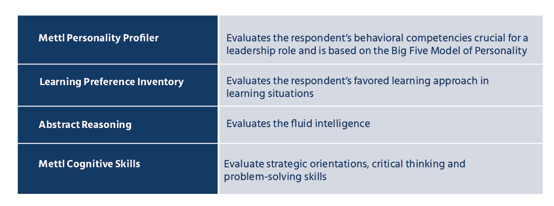 The learning agility assessment questions are divided into four sections