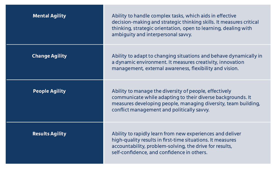 Mettl learning agility assessment primarily measures four significant abilities, further mapped to five competencies each