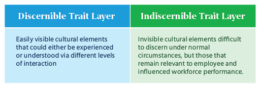 Science behind Psychometric Assessments