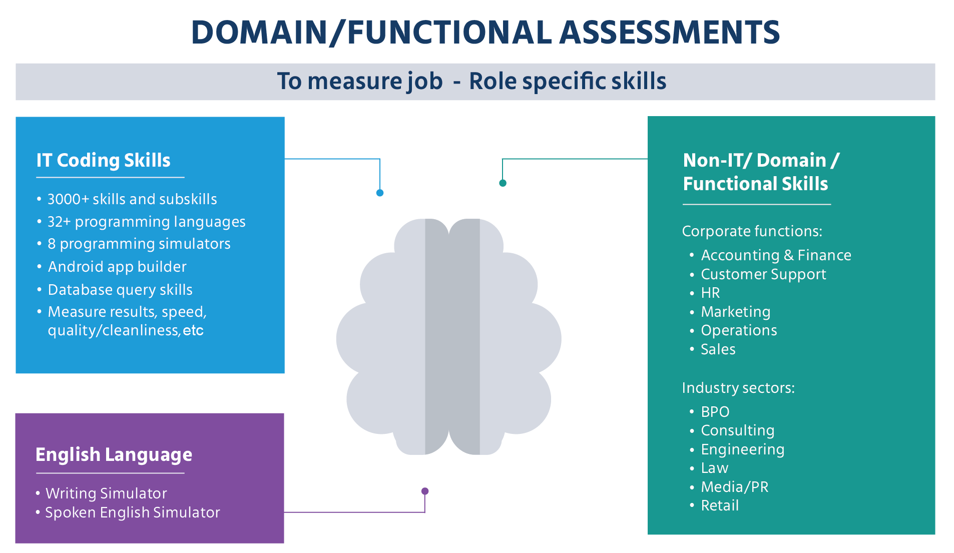 Domain Functional Assessment