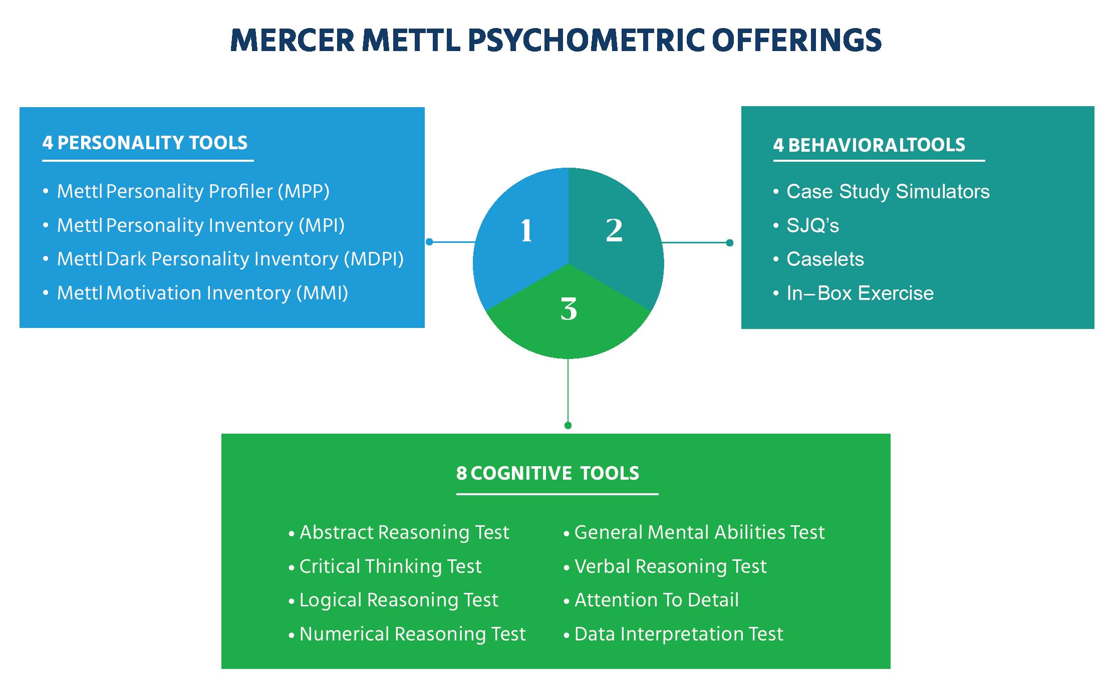 Mercer|Mettl's psychometric offerings