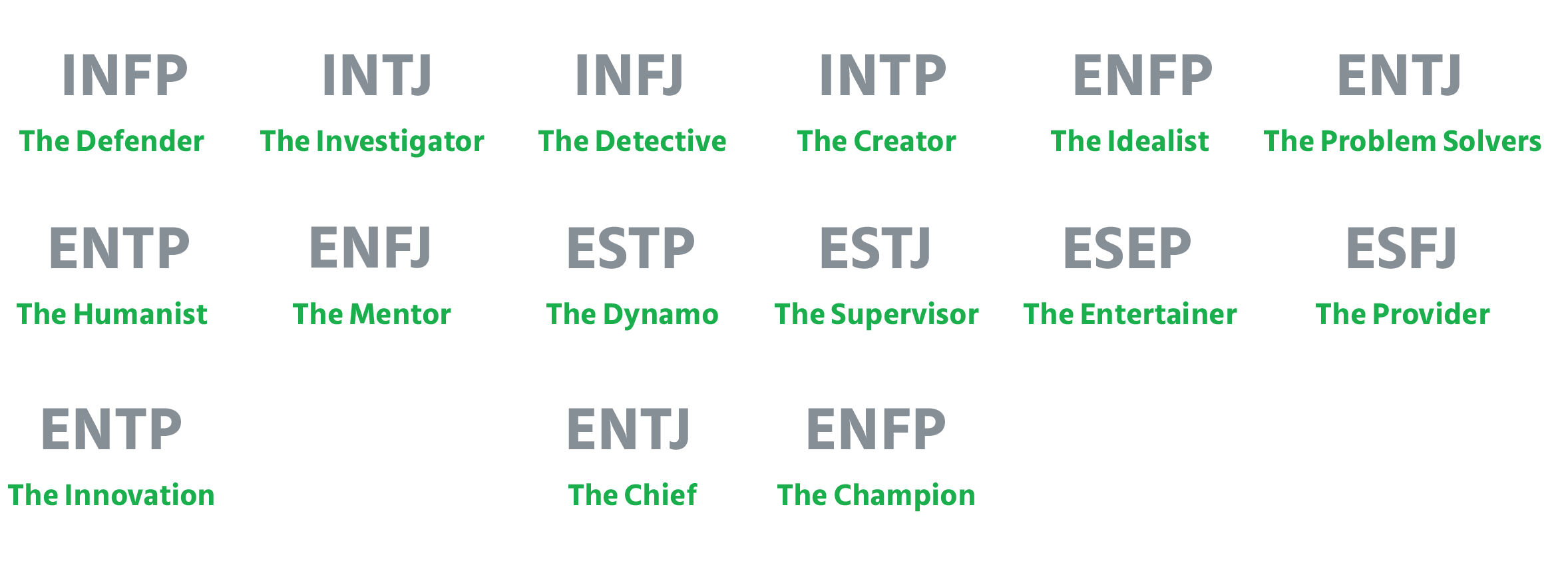 16 personality types is expressed by a four-letter code