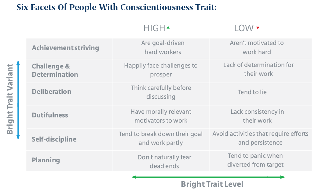 Six Facets of People with Conscientiousness Trait