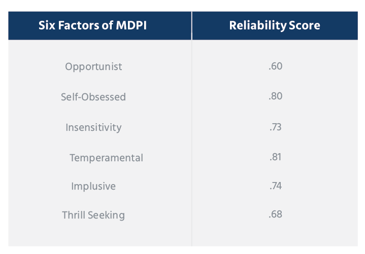 Reliability and Validity of the MDPI