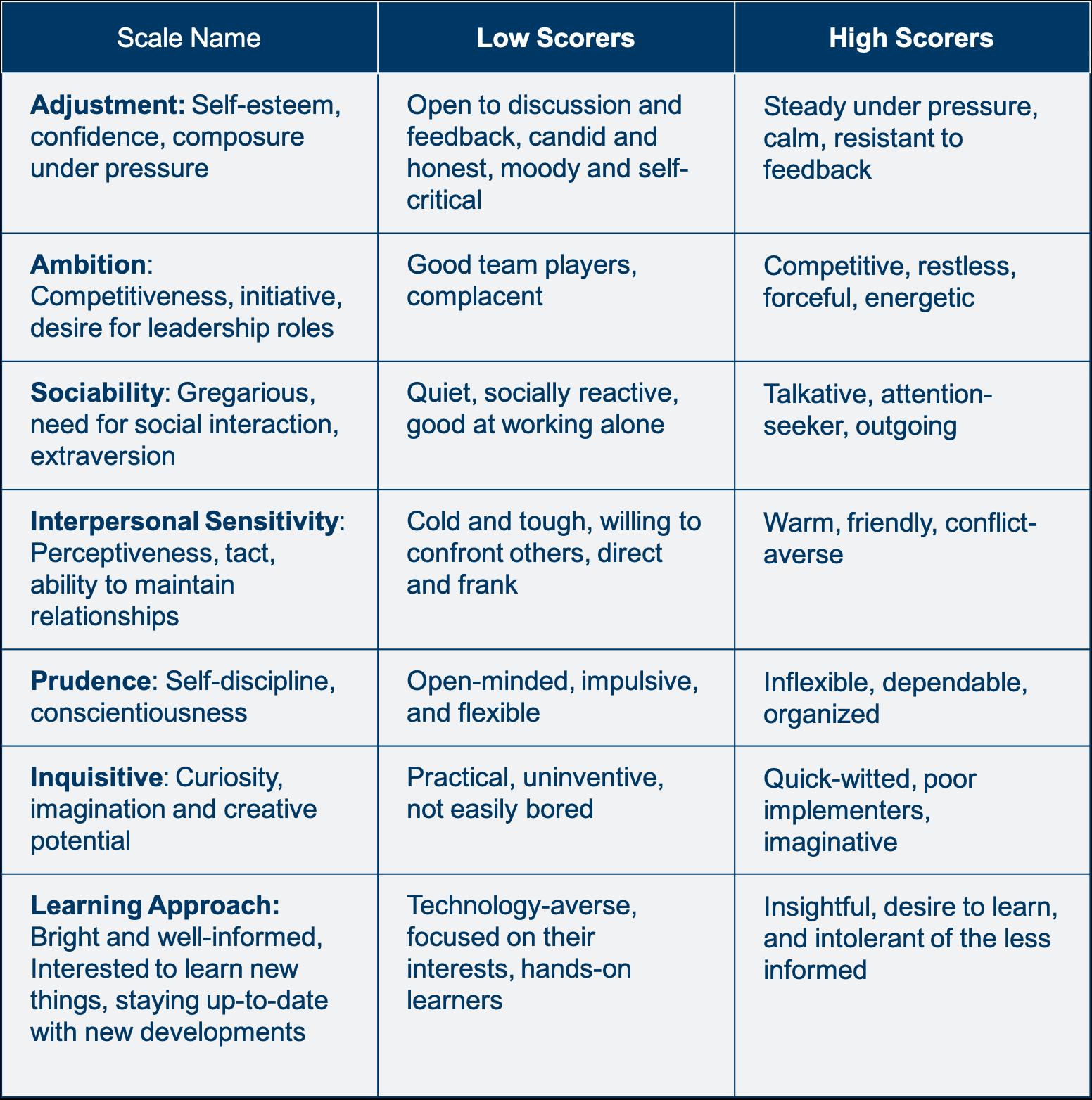 Primary Scales And Interpretations