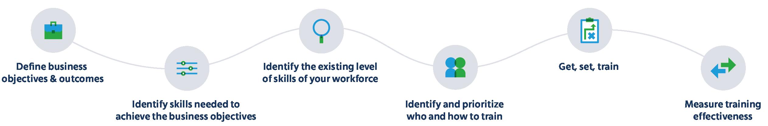 step-by-step process to conduct atraining needs analysis