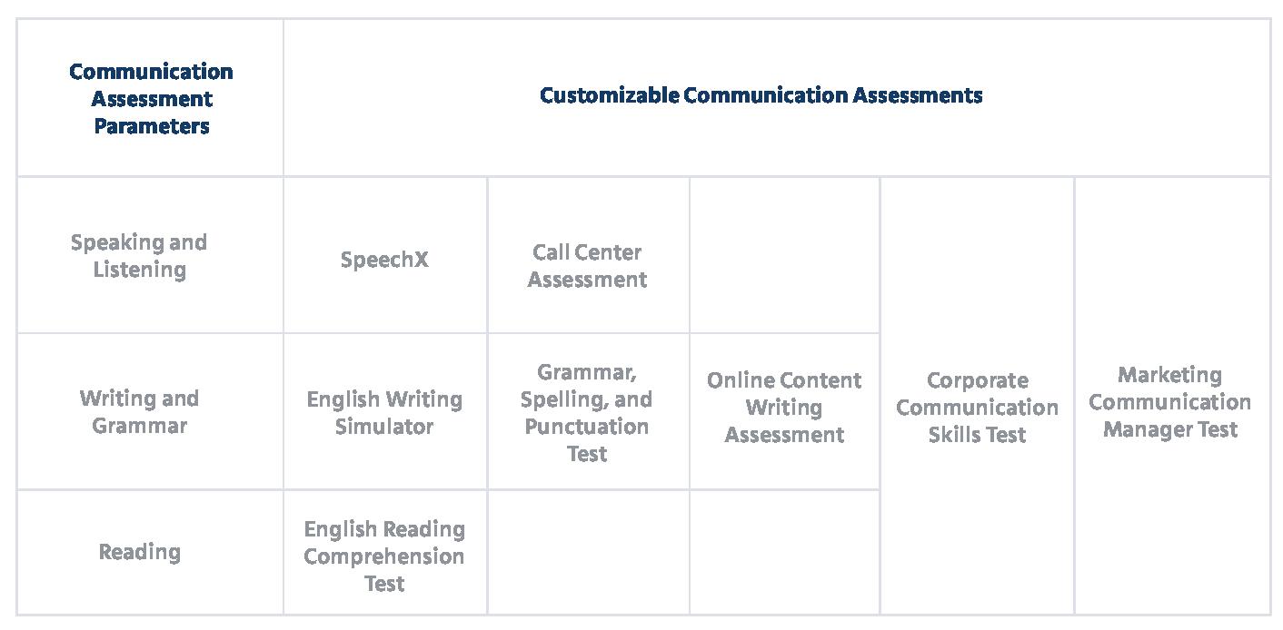 Mercer   Mettl's Communication Assessment Suite: An Overview