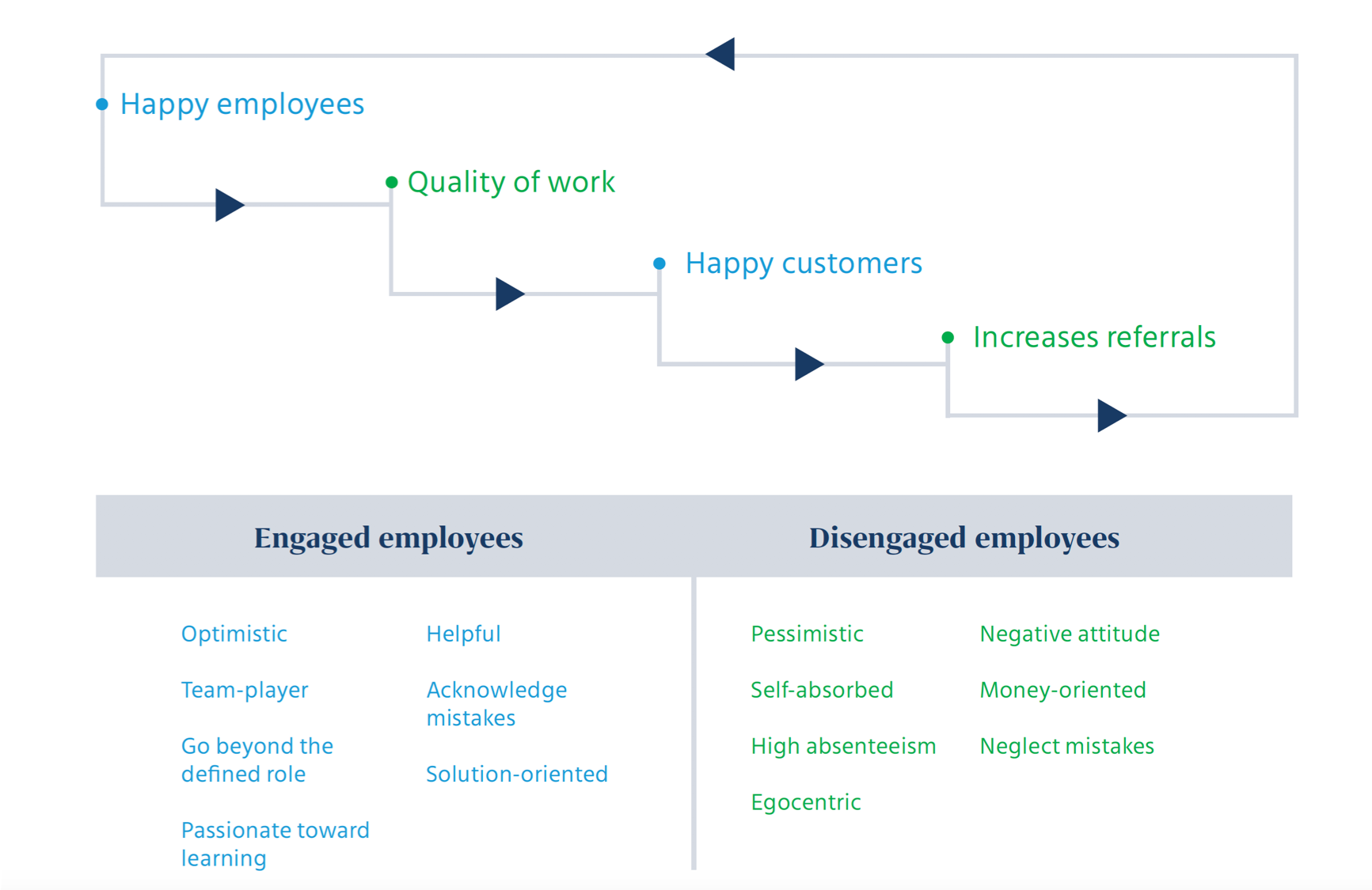 The role of technology in employee engagement