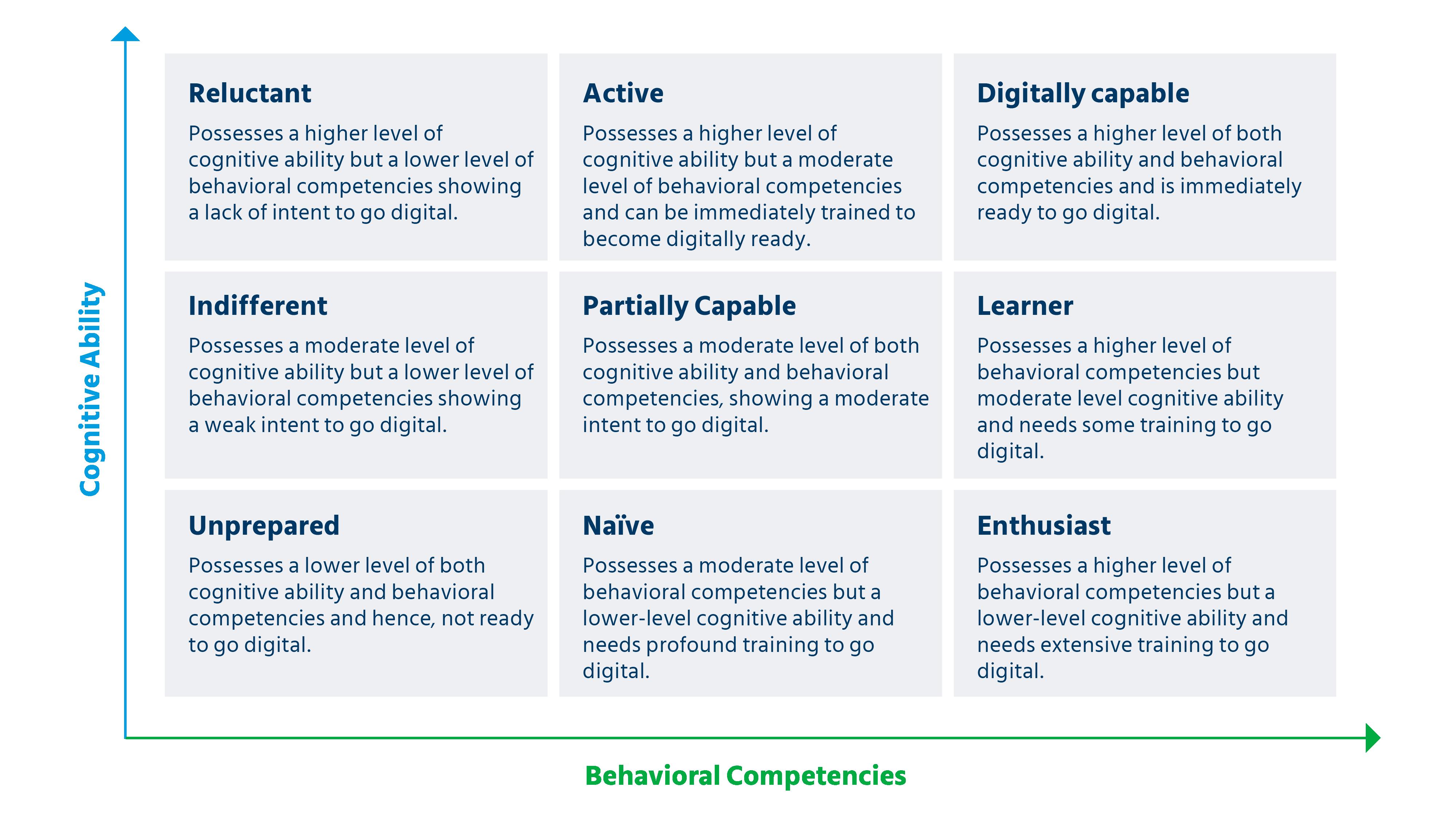 Digital readiness_Table 3
