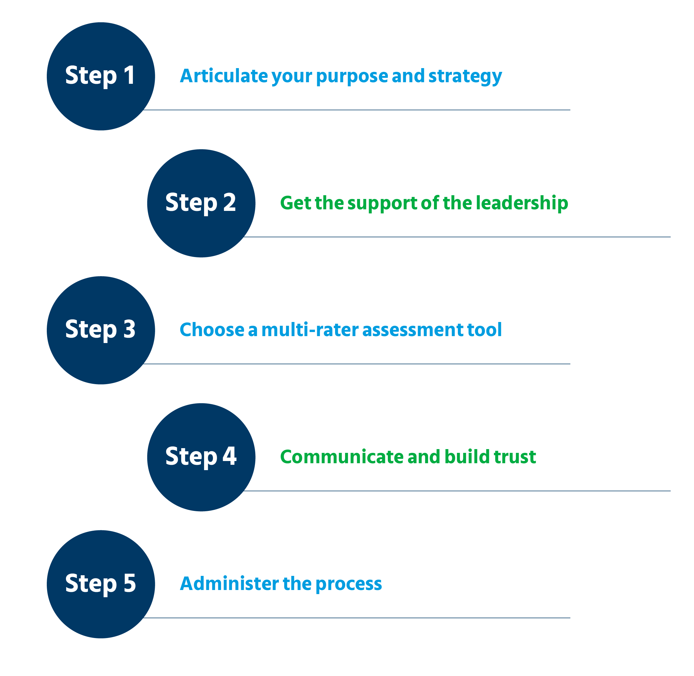 step-by-step process of implementing multi-rater feedback