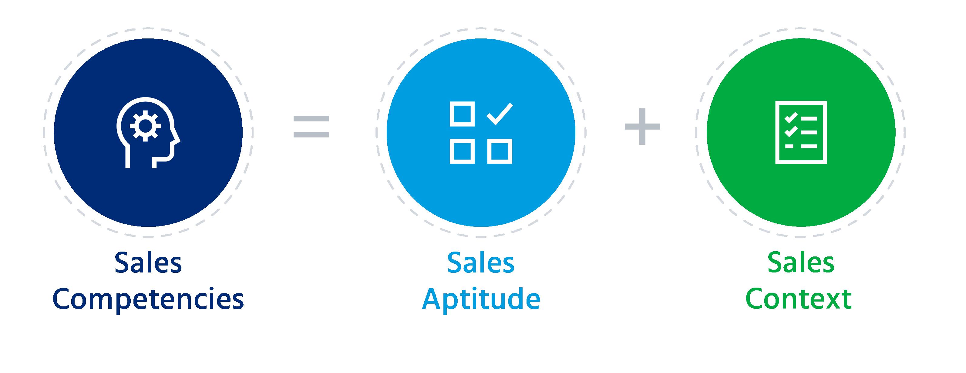 Sales competencies
