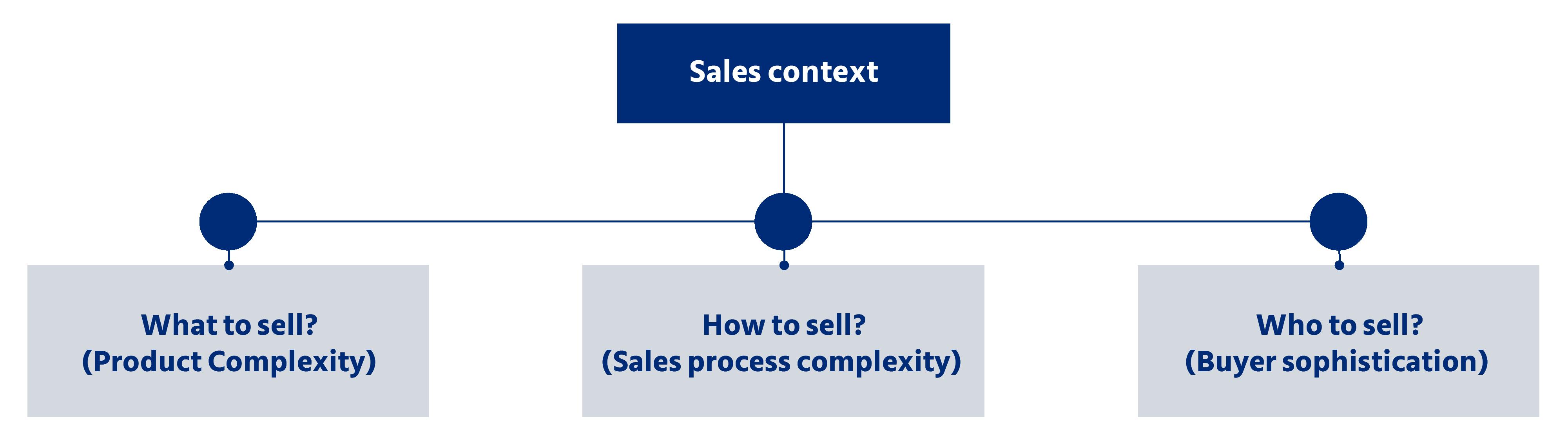 Sales context