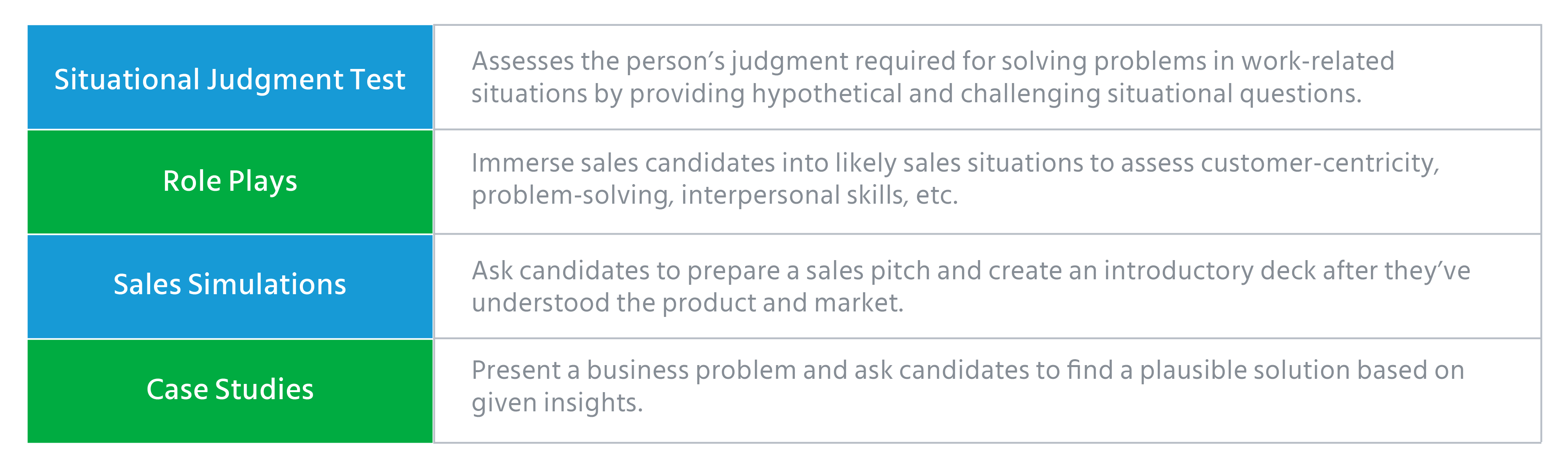 Sales Personality Tests